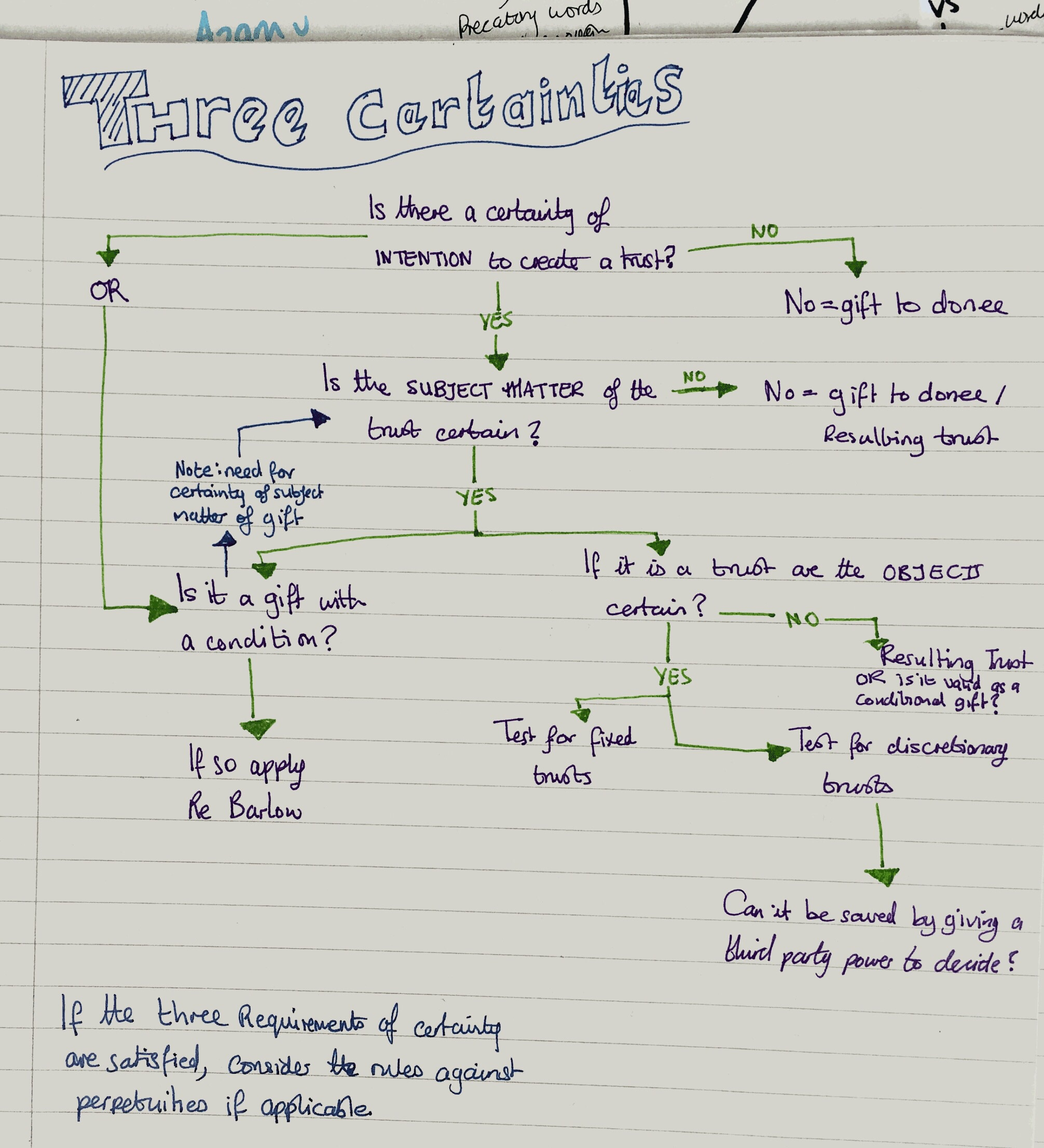 Three Certainties Flow Chart